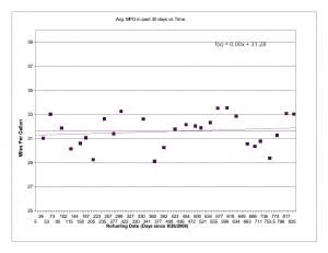 Fuel Economy (30-day averages) 2008-2011