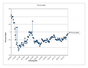 Fuel Cost (price per gallon) from 2008-2011