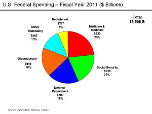 U.S. Federal Spending in 2011